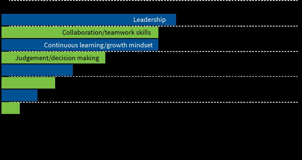 Top Future Workforce Skills